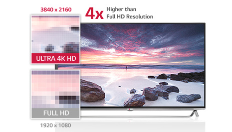 LG 49UB8500 4K Ultra HD TV Review